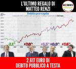 CON RENZI 2.617 EURO DI DEBITO IN PIÙ A TESTA, di DavideTripiedi