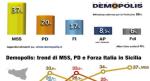 In Sicilia il M5S (37%) doppia il PD(20%)